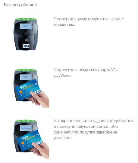 Visa payWave – бесконтактная технология оплаты